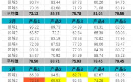 Excel基于历史月份数据的条件格式预警