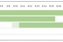 Excel条件格式制作甘特图