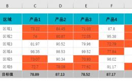 Excel单一目标值的条件格式预警