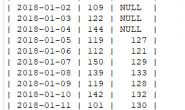 MySQL实现移动平均计算